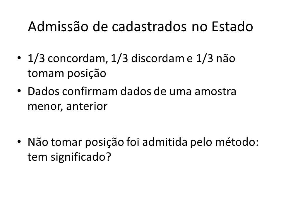 Admissão de cadastrados no Estado 1/3 concordam, 1/3 discordam e 1/3 não tomam posição Dados confirmam dados de uma amostra menor, anterior Não tomar