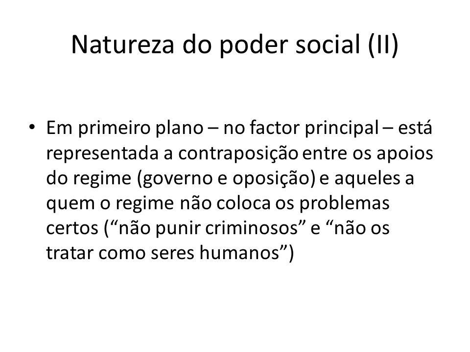 Natureza do poder social (II) Em primeiro plano – no factor principal – está representada a contraposição entre os apoios do regime (governo e oposiçã