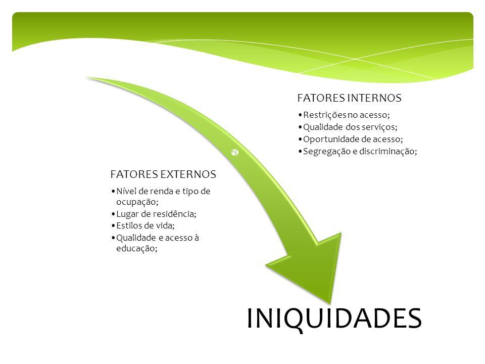 FATORES INTERNOS Restrições no acesso; Qualidade dos serviços; Oportunidade de acesso; Segregação e discriminação; FATORES EXTERNOS Nível de renda e t