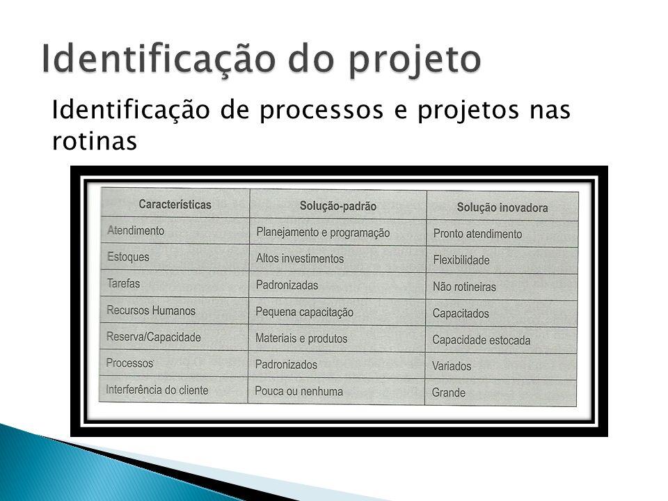 Identificar situações típicas de projeto. Diferenciar: atividades rotineiras X um projeto