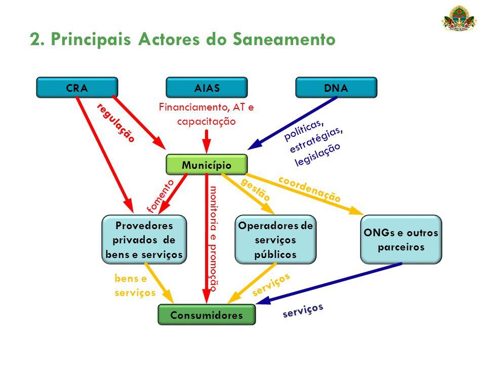 2. Principais Actores do Saneamento políticas, estratégias, legislação coordenação gestão Financiamento, AT e capacitação regulação fomento serviços m