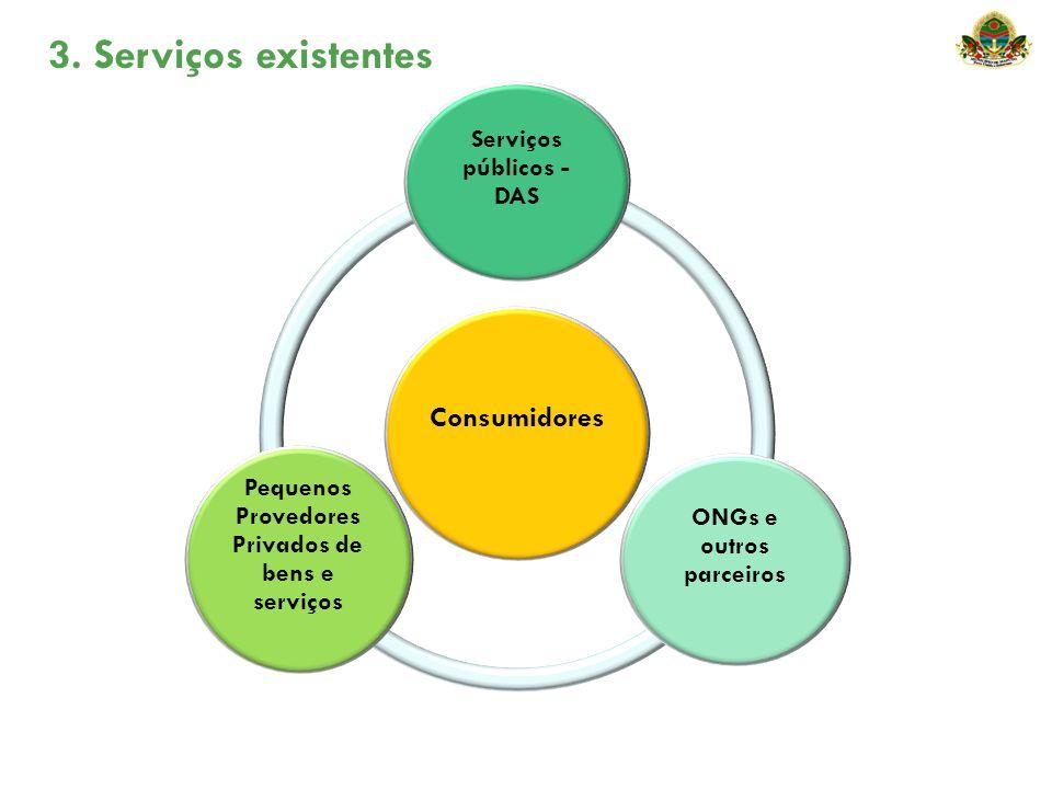 3. Serviços existentes Consumidores Serviços públicos - DAS ONGs e outros parceiros Pequenos Provedores Privados de bens e serviços