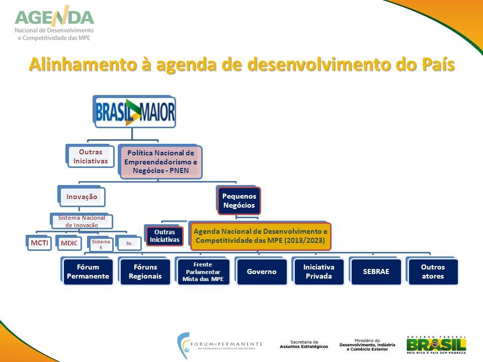 Alinhamento à agenda de desenvolvimento do País Outras Iniciativas Política Nacional de Empreendedorismo e Negócios - PNEN Inovação Sistema Nacional d
