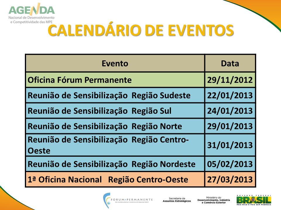 EventoData Oficina Fórum Permanente29/11/2012 Reunião de Sensibilização Região Sudeste22/01/2013 Reunião de Sensibilização Região Sul24/01/2013 Reuniã