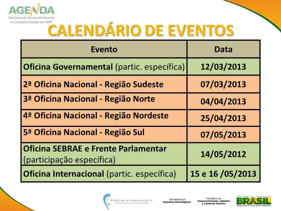 EventoData Oficina Governamental (partic. específica)12/03/2013 2ª Oficina Nacional - Região Sudeste07/03/2013 3ª Oficina Nacional - Região Norte 04/0