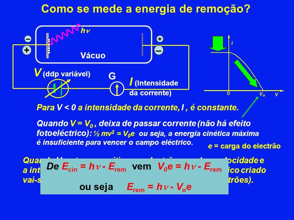 V (ddp variável) G +– Vácuo I (Intensidade da corrente) Quando V se torna positivo, os electrões perdem velocidade e a intensidade da corrente, I, diminui (o campo eléctrico criado vai-se opondo cada vez mais ao movimento dos electrões).
