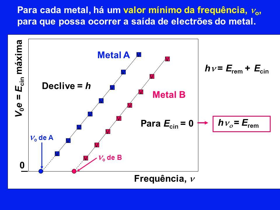 Declive = h o de B o de A v v v v v v v v Metal A v v v v v v v v Metal B Frequência, V 0 e = E cin máxima Para cada metal, há um valor mínimo da frequência, o, para que possa ocorrer a saída de electrões do metal.