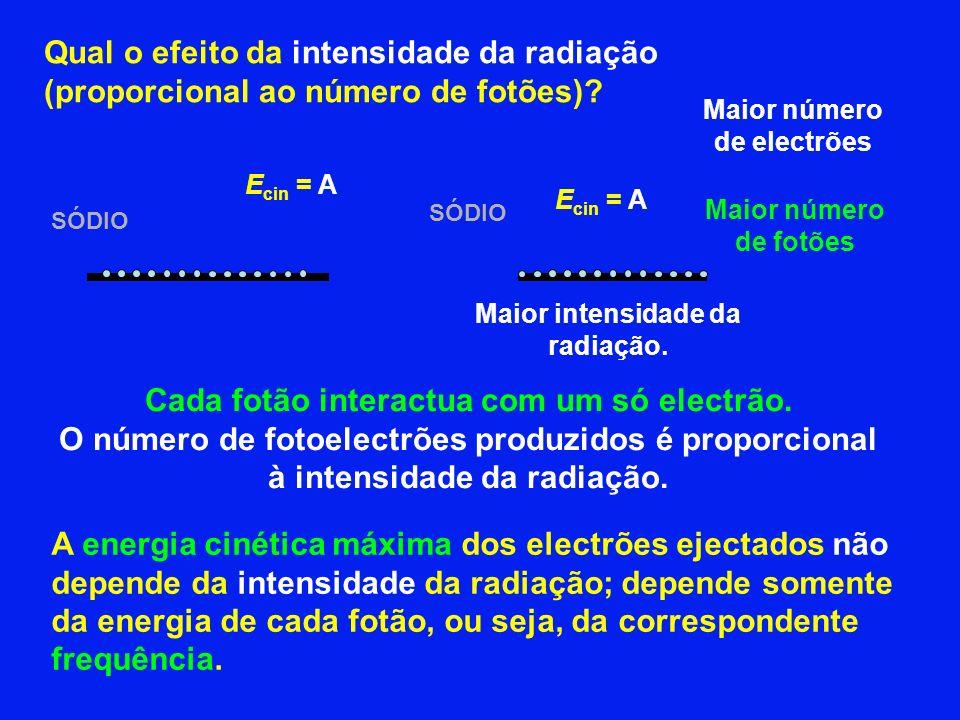Qual o efeito da intensidade da radiação (proporcional ao número de fotões).