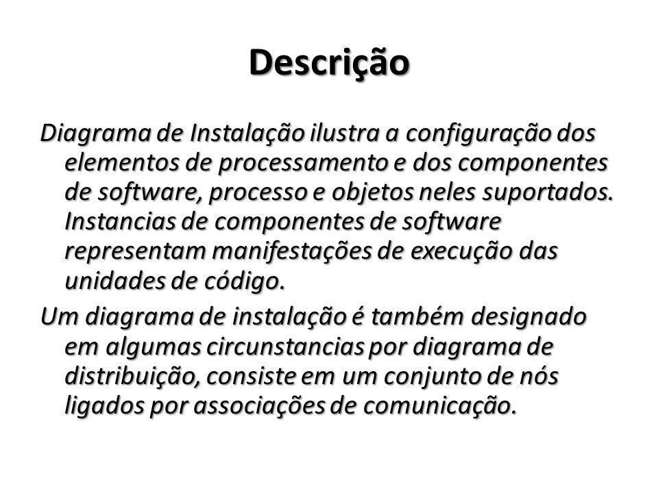 Descrição Diagrama de Instalação ilustra a configuração dos elementos de processamento e dos componentes de software, processo e objetos neles suporta