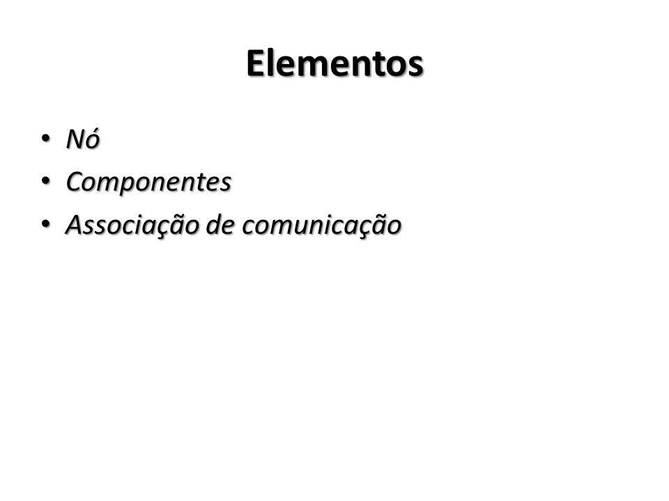 Elementos Nó Nó Componentes Componentes Associação de comunicação Associação de comunicação