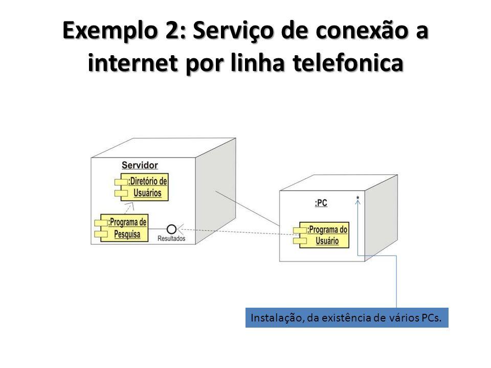 Exemplo 2: Serviço de conexão a internet por linha telefonica Instalação, da existência de vários PCs.