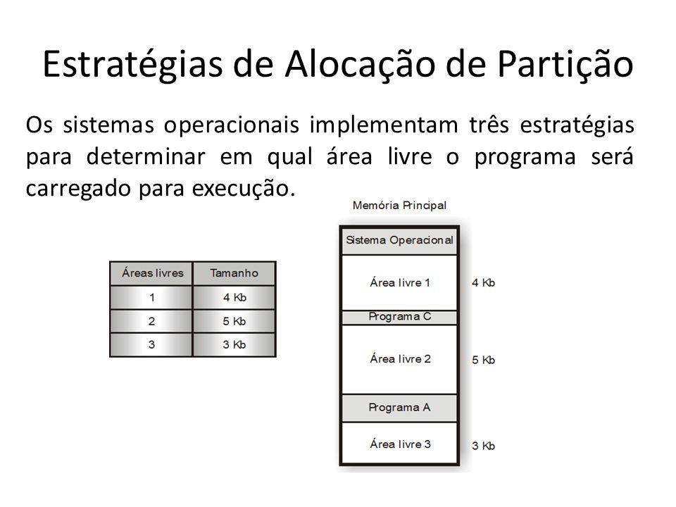 Estratégias de Alocação de Partição Os sistemas operacionais implementam três estratégias para determinar em qual área livre o programa será carregado