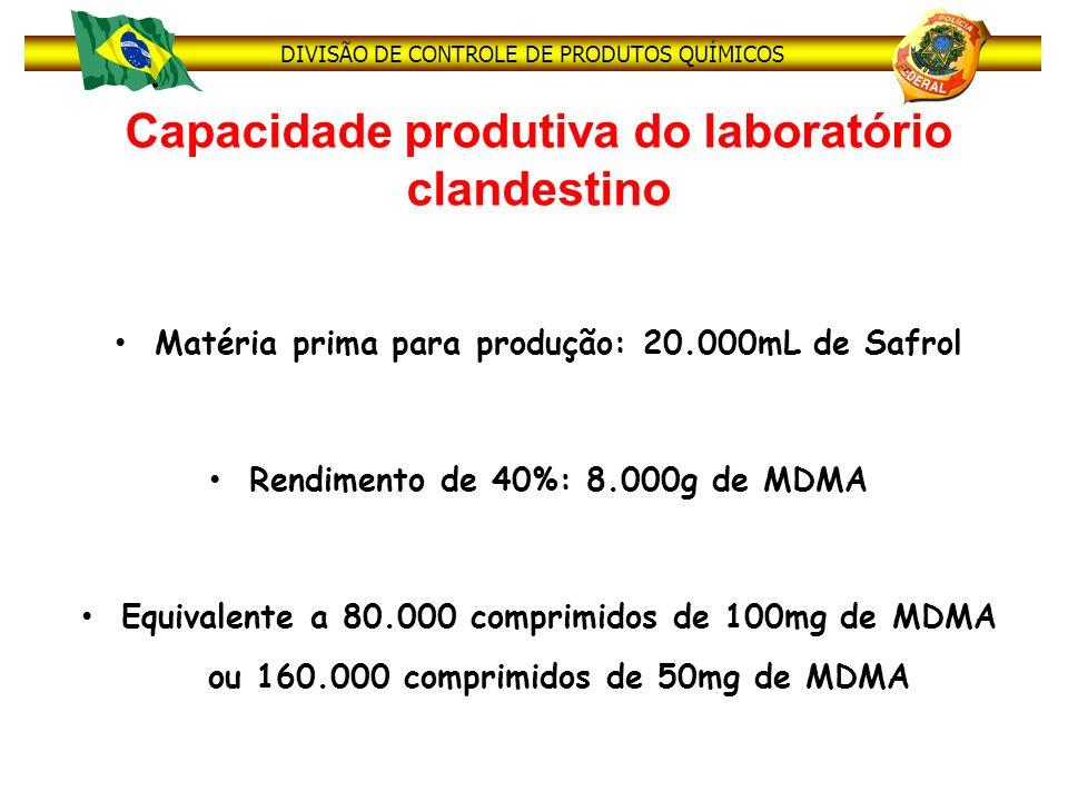 DIVISÃO DE CONTROLE DE PRODUTOS QUÍMICOS Capacidade produtiva do laboratório clandestino Matéria prima para produção: 20.000mL de Safrol Rendimento de