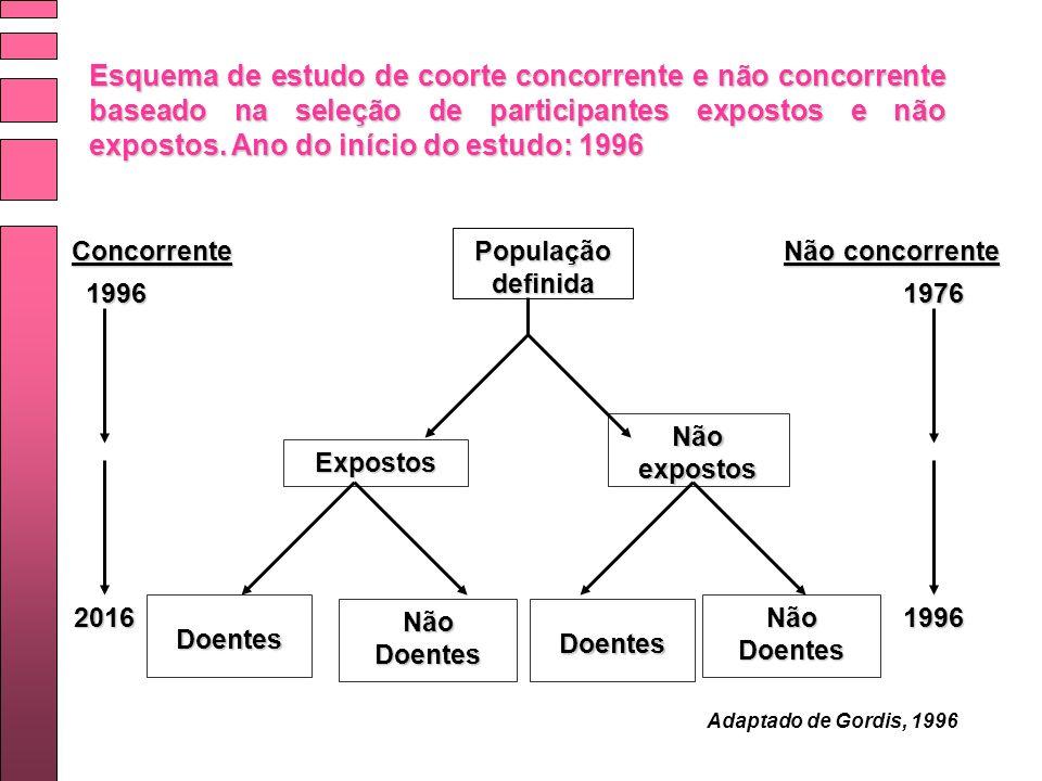 Esquema de estudo de coorte concorrente e não concorrente baseado na seleção de participantes expostos e não expostos. Ano do início do estudo: 1996 P