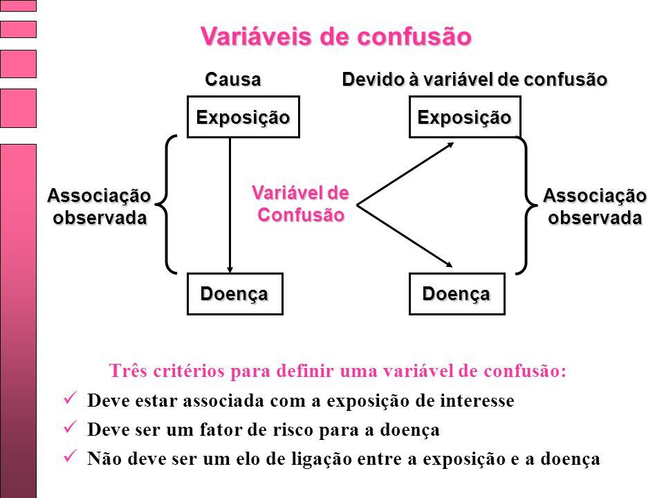 Variáveis de confusão Associação observada Causa Exposição Doença Devido à variável de confusão Exposição Doença Variável de Confusão Associação obser