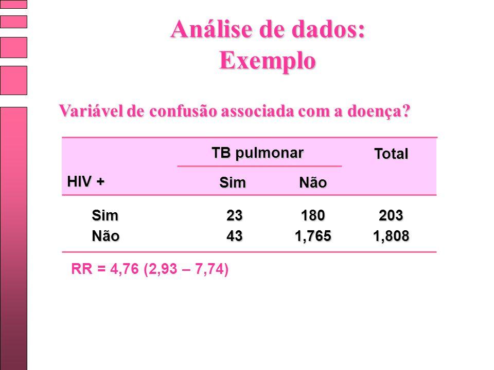TB pulmonar Sim SimNão Não Total 23 43 180 1,765 203 1,808 HIV + Variável de confusão associada com a doença? RR = 4,76 (2,93 – 7,74) Análise de dados