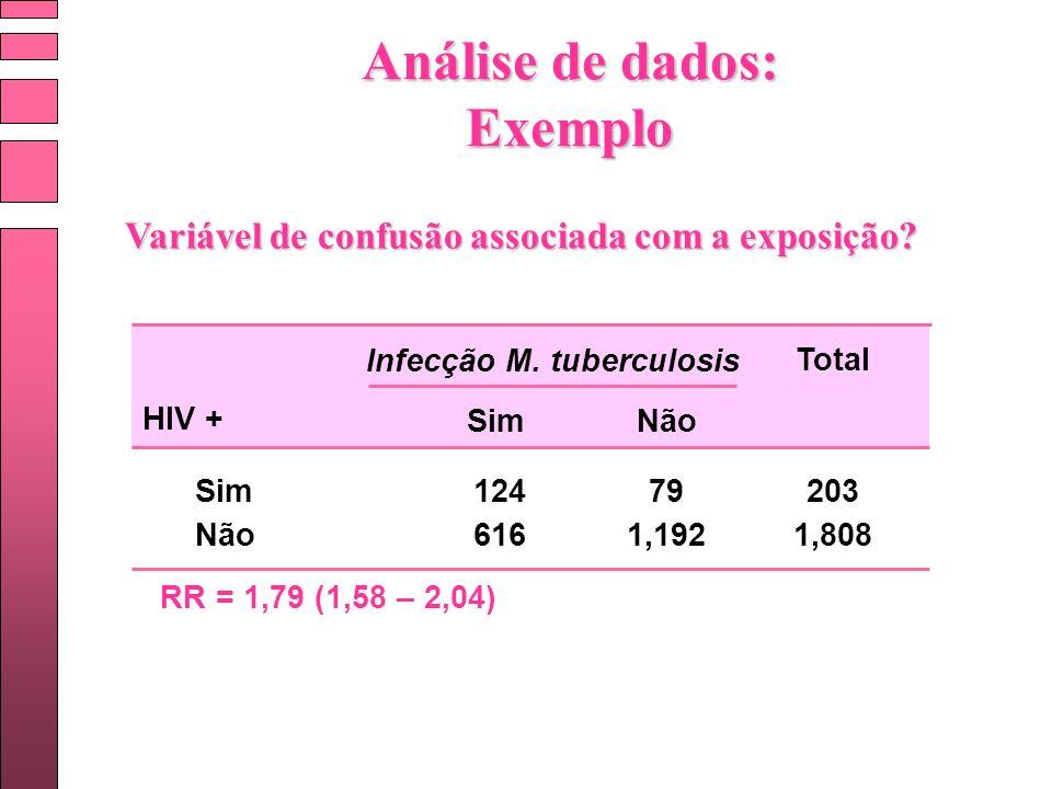 Infecção M. tuberculosis Sim Não Total 124 616 79 1,192 203 1,808 HIV + RR = 1,79 (1,58 – 2,04) Análise de dados: Exemplo Variável de confusão associa