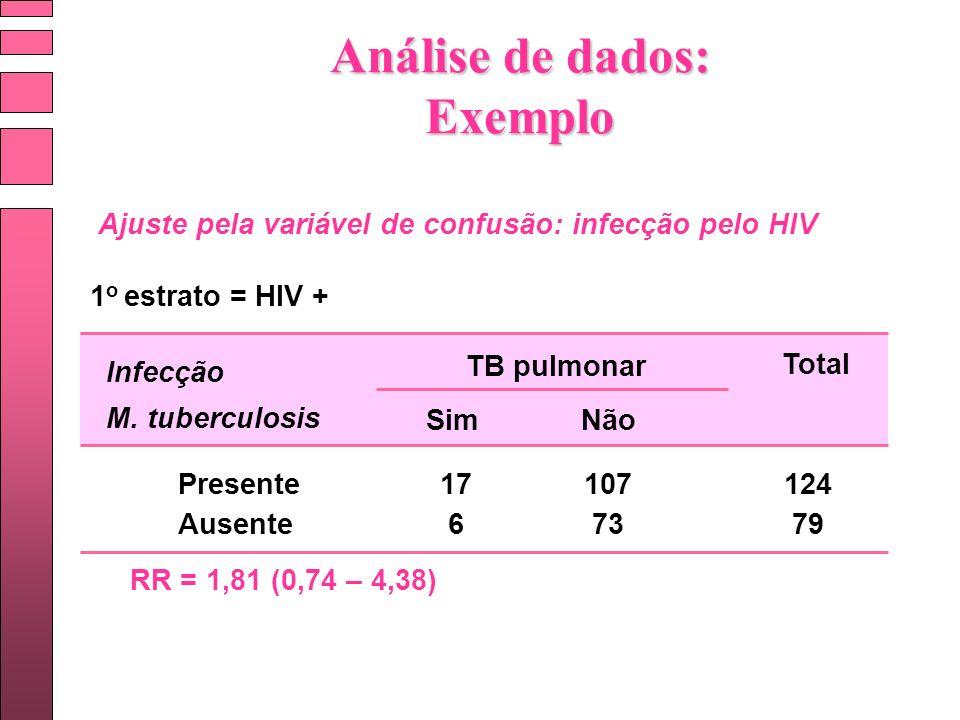 TB pulmonar Presente SimNão Ausente Total 17 6 107 73 124 79 Infecção M. tuberculosis Ajuste pela variável de confusão: infecção pelo HIV 1 o estrato