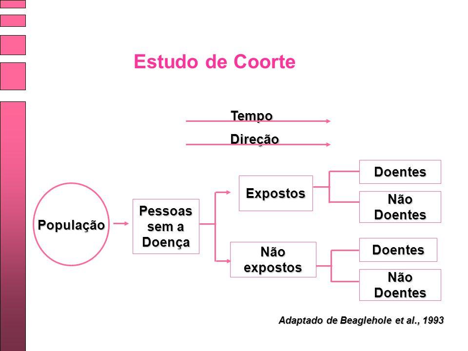Estudo de Coorte Tempo Direção População Pessoas sem a Doença Expostos Não expostos Doentes Não Doentes Doentes Adaptado de Beaglehole et al., 1993