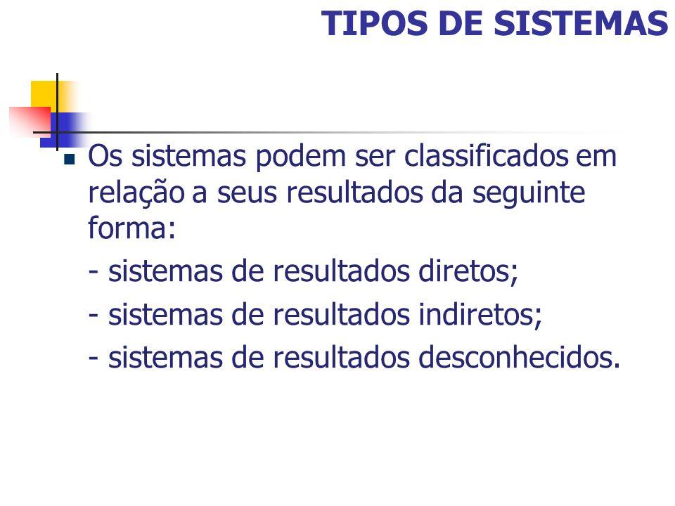 TIPOS DE SISTEMAS Os sistemas podem ser classificados em relação a seus resultados da seguinte forma: - sistemas de resultados diretos; - sistemas de