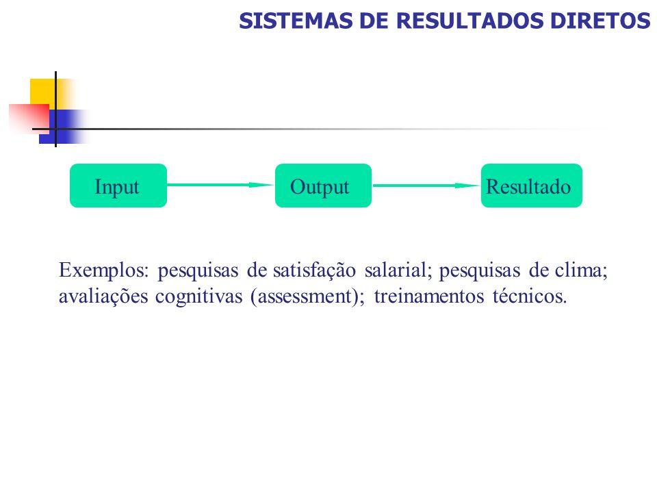SISTEMAS DE RESULTADOS DIRETOS InputOutputResultado Exemplos: pesquisas de satisfação salarial; pesquisas de clima; avaliações cognitivas (assessment)