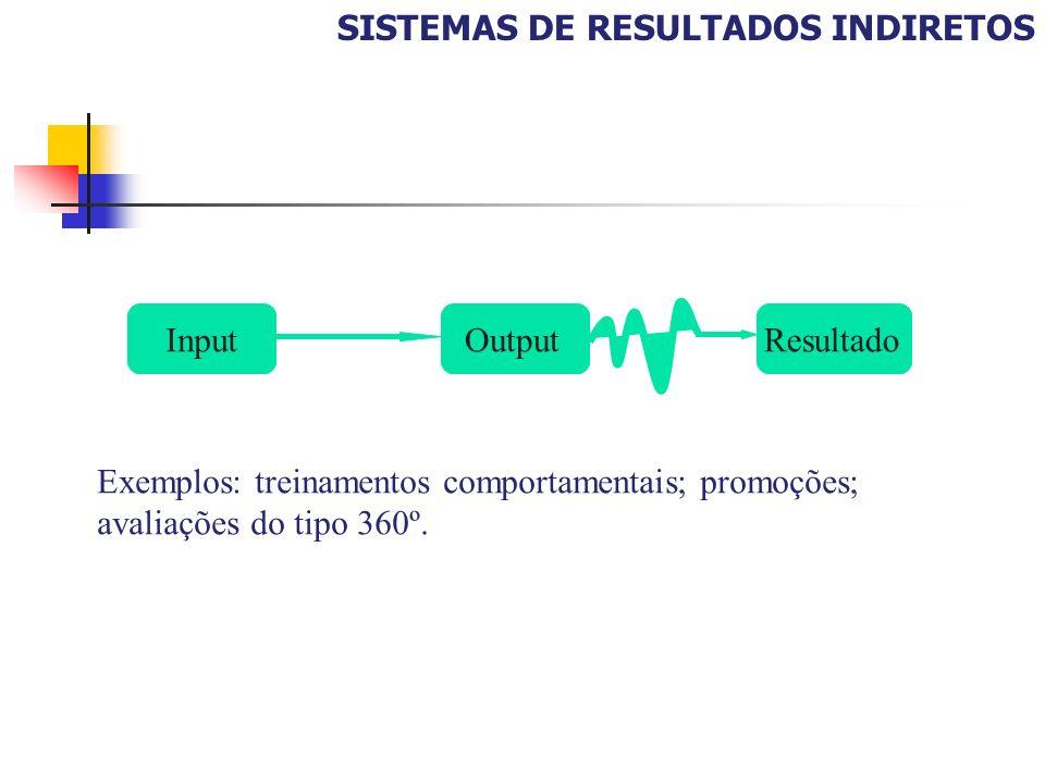 SISTEMAS DE RESULTADOS INDIRETOS InputOutput Resultado As relações de causa e efeito não são perfeitas Exemplos: treinamentos comportamentais; promoçõ