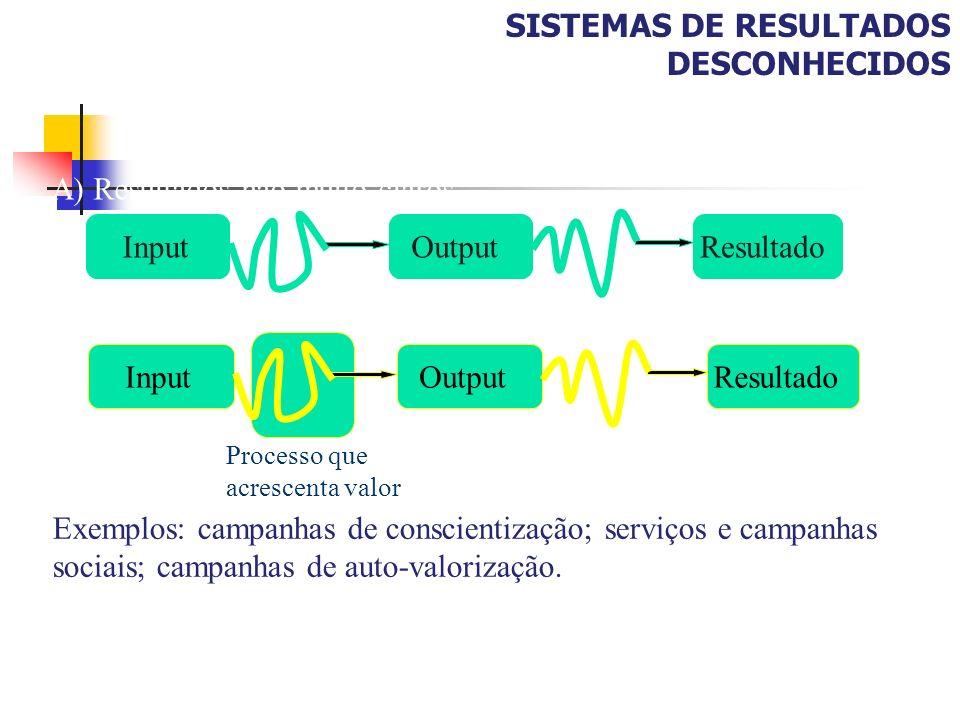 SISTEMAS DE RESULTADOS DESCONHECIDOS InputOutput Resultado A) Resultados não muito claros InputOutputResultado Processo que acrescenta valor B) Result