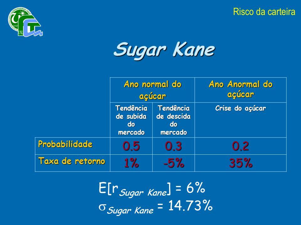 Ano normal do açúcar Ano Anormal do açúcar Tendência de subida do mercado Tendência de descida do mercado Crise do açúcar Probabilidade0.50.30.2 Taxa de retorno 1%-5%35% Risco da carteira E[r Sugar Kane ] = 6% Sugar Kane = 14.73% Sugar Kane