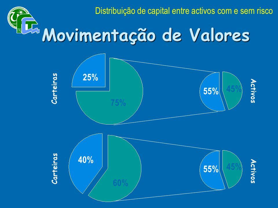 Movimentação de Valores Carteiras Activos 25% 75% 40% 55% 60% 45% Distribuição de capital entre activos com e sem risco