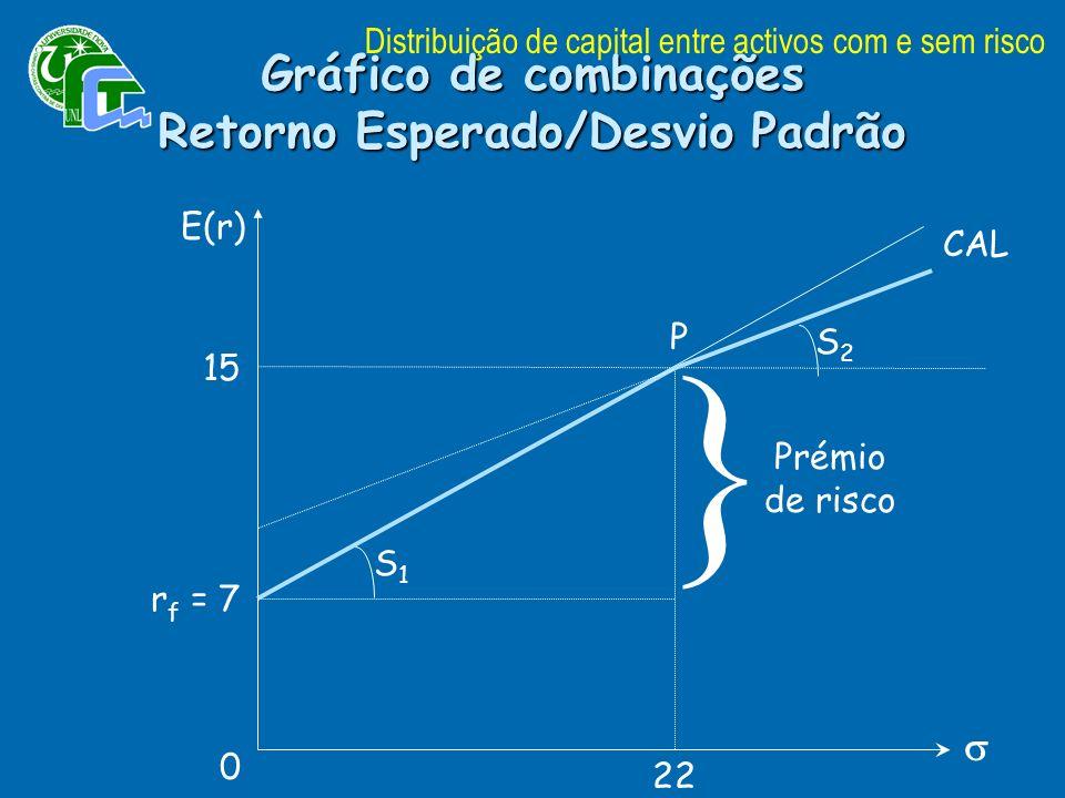 Gráfico de combinações Retorno Esperado/Desvio Padrão E(r) CAL r f = 7 P 15 22 0 S1S1 } Prémio de risco S2S2 Distribuição de capital entre activos com e sem risco