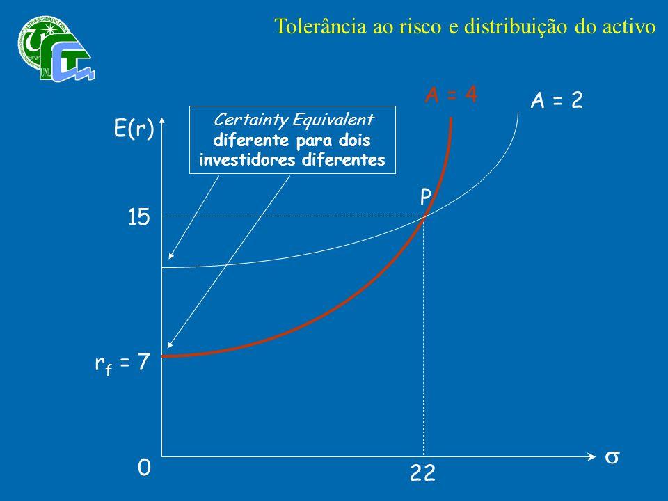 E(r) r f = 7 P 15 22 0 A = 2 A = 4 Certainty Equivalent diferente para dois investidores diferentes Tolerância ao risco e distribuição do activo