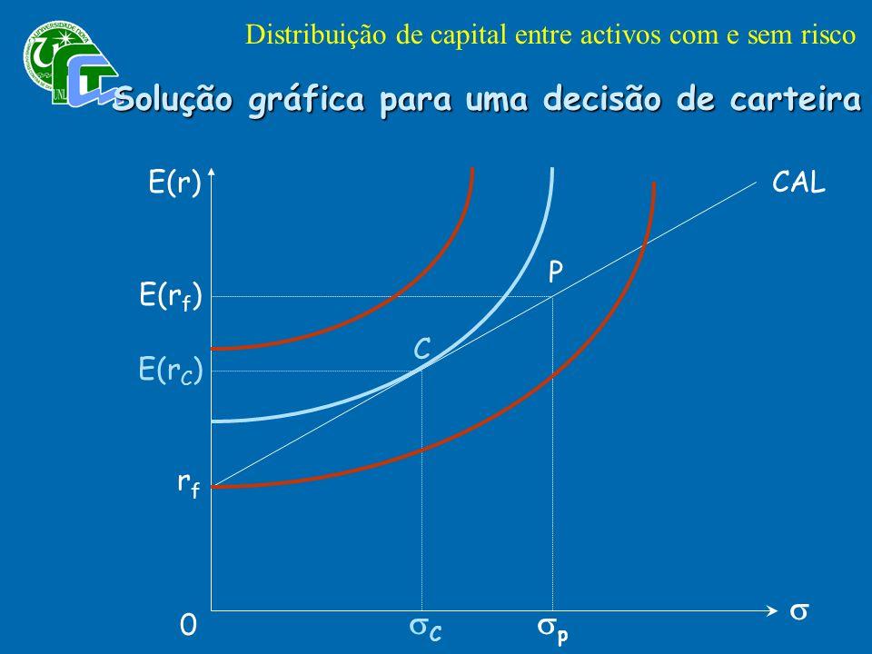 Solução gráfica para uma decisão de carteira E(r) CAL rfrf P E(r f ) 0 E(r C ) p C C Distribuição de capital entre activos com e sem risco