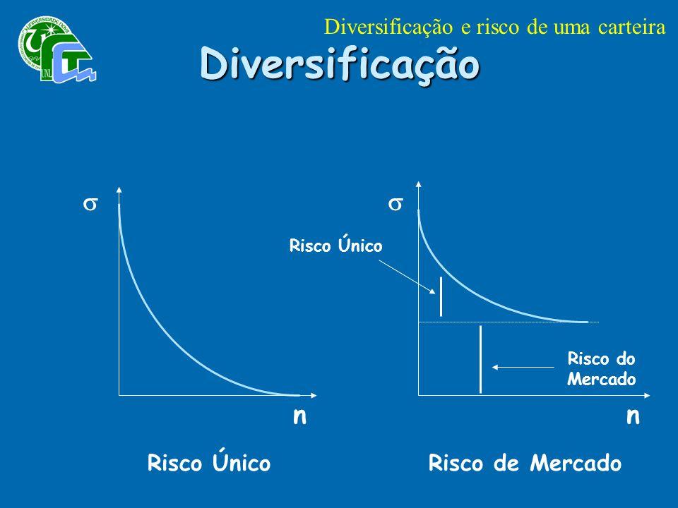 n n Risco Único Risco do Mercado Diversificação Risco ÚnicoRisco de Mercado Diversificação e risco de uma carteira