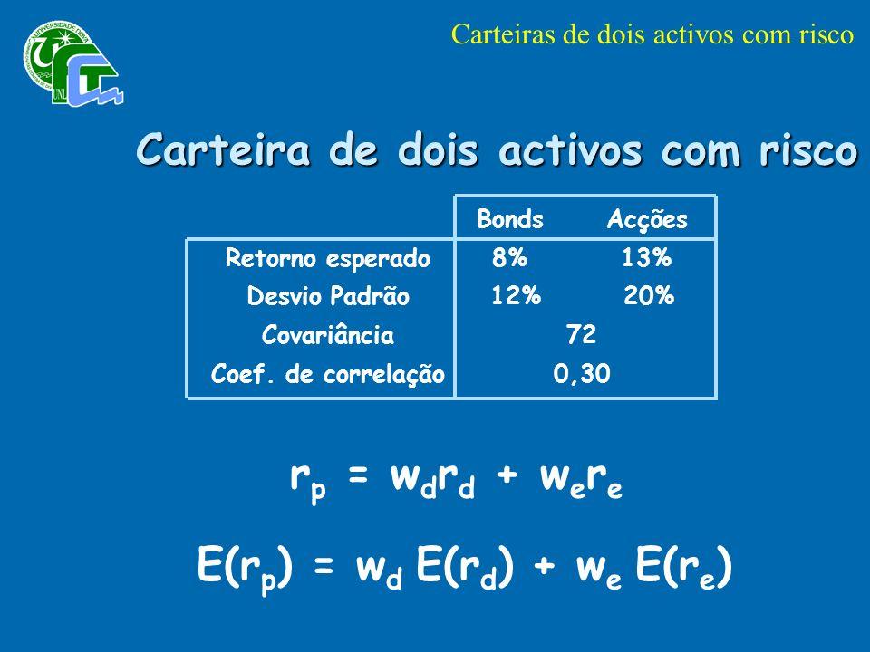Carteira de dois activos com risco Retorno esperado Desvio Padrão Covariância Coef.