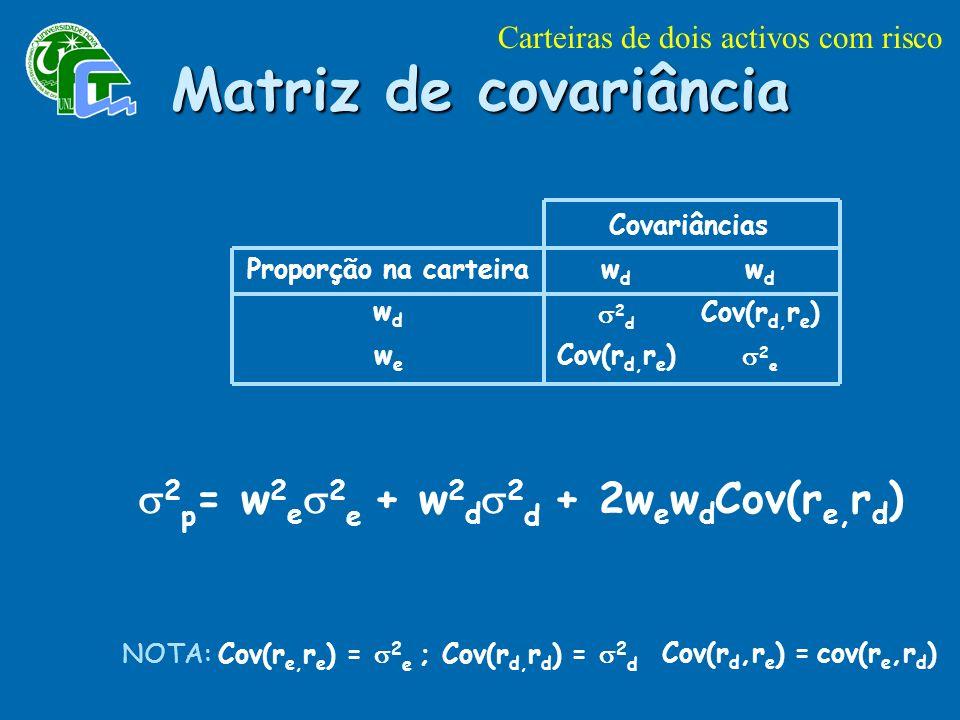 Proporção na carteira wdwd wewe Covariâncias wdwd wdwd 2 d Cov(r d, r e ) 2 e 2 p = w 2 e 2 e + w 2 d 2 d + 2w e w d Cov(r e, r d ) NOTA: Cov(r e, r e ) = 2 e ; Cov(r d, r d ) = 2 d Matriz de covariância Carteiras de dois activos com risco Cov(r d,r e ) = cov(r e,r d )