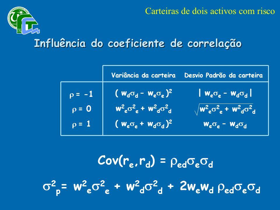 = -1 = 0 = 1 ( w d d - w e e ) 2 w 2 e 2 e + w 2 d 2 d ( w e e + w d d ) 2 | w e e - w d d | w 2 e 2 e + w 2 d 2 d w e e - w d d Variância da carteiraDesvio Padrão da carteira Cov(r e,r d ) = ed e d 2 p = w 2 e 2 e + w 2 d 2 d + 2w e w d ed e d Influência do coeficiente de correlação Carteiras de dois activos com risco