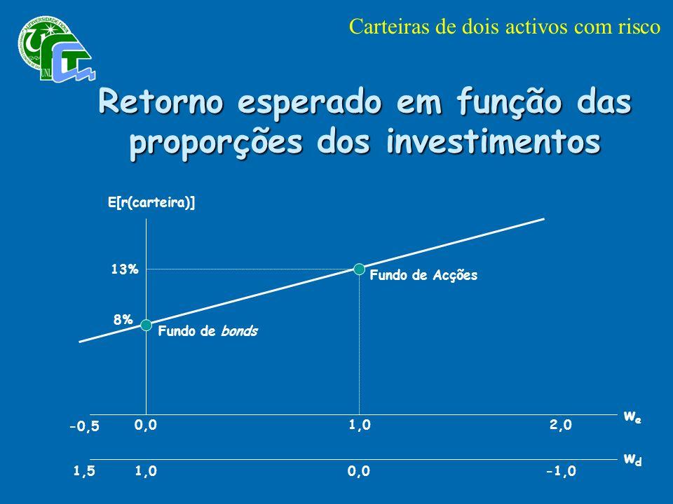 Retorno esperado em função das proporções dos investimentos E[r(carteira)] 13% 8% Fundo de Acções Fundo de bonds -0,5 0,01,02,0 1,51,00,0-1,0 wewe wdwd Carteiras de dois activos com risco