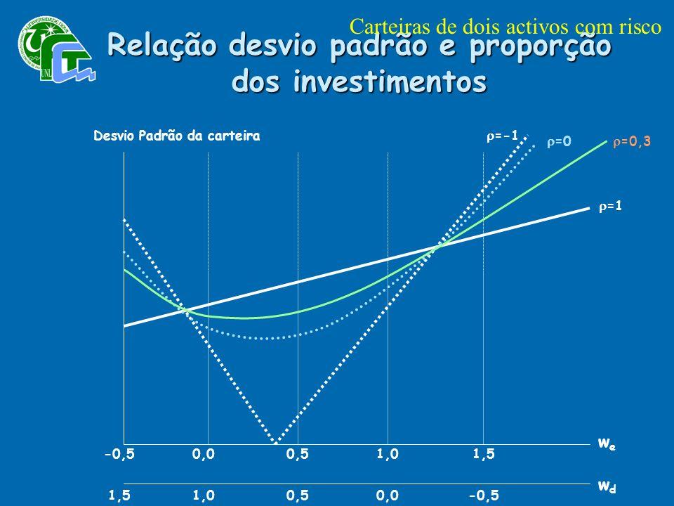 -0,50,0 0,5 1,0 1,5 1,0 0,5 0,0 -0,5 Desvio Padrão da carteira wewe wdwd =-1 =0 =0,3 =1 Relação desvio padrão e proporção dos investimentos Carteiras de dois activos com risco