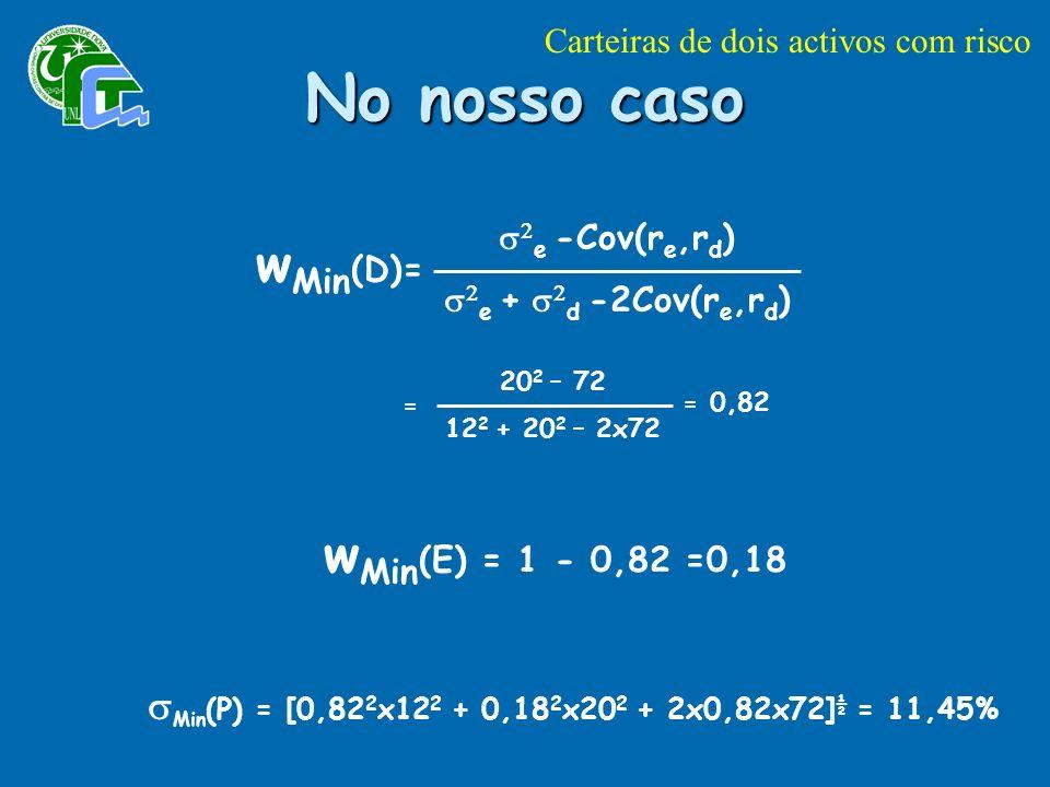 No nosso caso e -Cov(r e,r d ) e + d -2Cov(r e,r d ) w Min (D)= 20 2 – 72 12 2 + 20 2 – 2x72 = = 0,82 w Min (E) = 1 - 0,82 =0,18 Min (P) = [0,82 2 x12 2 + 0,18 2 x20 2 + 2x0,82x72] ½ = 11,45% Carteiras de dois activos com risco