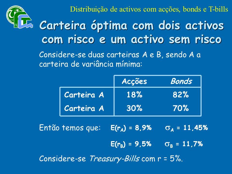 Carteira óptima com dois activos com risco e um activo sem risco Considere-se duas carteiras A e B, sendo A a carteira de variância mínima: Carteira A AcçõesBonds 18%82% 30%70% Então temos que: E(r A ) = 8,9% A = 11,45% E(r B ) = 9,5% B = 11,7% Considere-se Treasury-Bills com r = 5%.