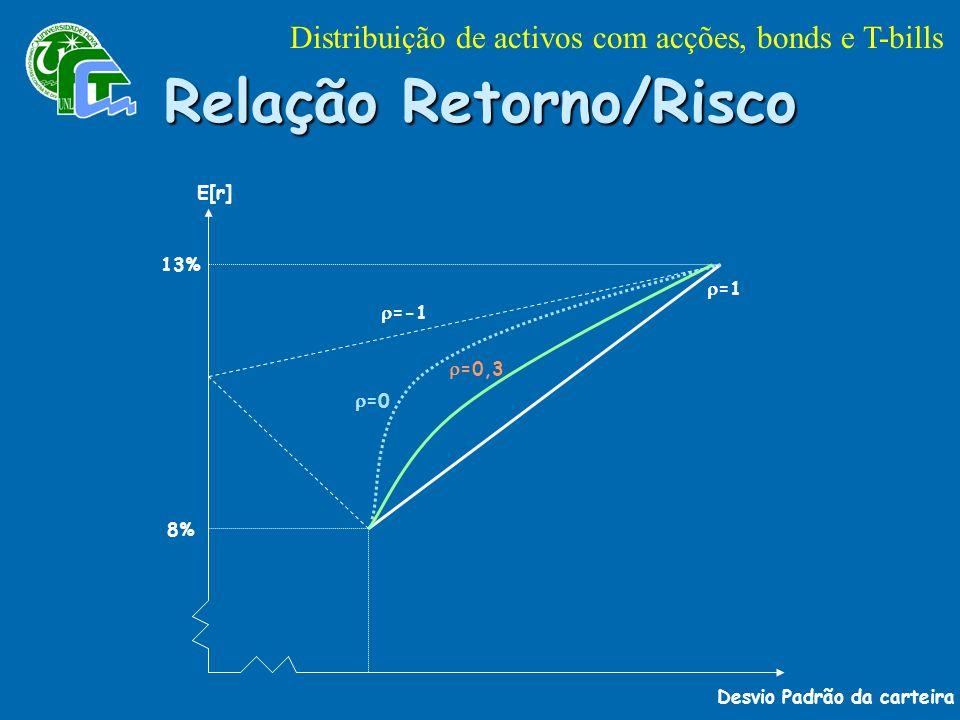 Desvio Padrão da carteira E[r] 13% 8% =-1 =0 =0,3 =1 Relação Retorno/Risco Distribuição de activos com acções, bonds e T-bills