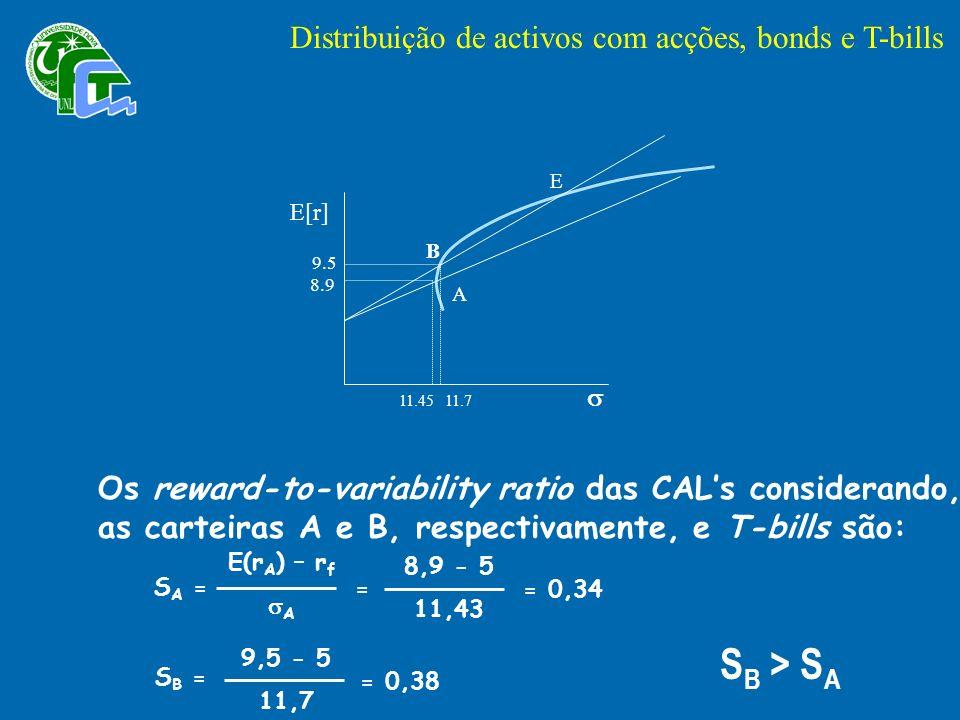 Os reward-to-variability ratio das CALs considerando, as carteiras A e B, respectivamente, e T-bills são: E(r A ) – r f A S A = = 8,9 - 5 11,43 = 0,34 9,5 - 5 11,7 = 0,38 S B = S B > S A Distribuição de activos com acções, bonds e T-bills A B E E[r] 9.5 8.9 11.4511.7