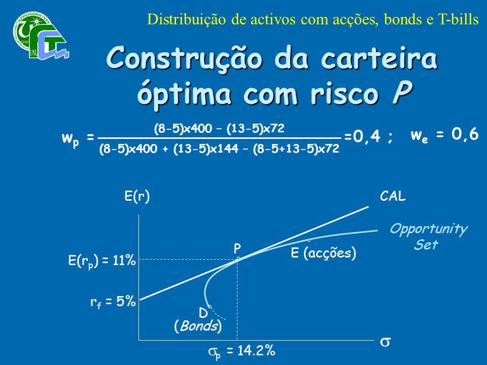 Construção da carteira óptima com risco P (8-5)x400 – (13-5)x72 (8-5)x400 + (13-5)x144 – (8-5+13-5)x72 w p = =0,4 ; w e = 0,6 E(r)CAL Opportunity D E (acções) P E(r p ) = 11% r f = 5% p = 14.2% Set (Bonds) Distribuição de activos com acções, bonds e T-bills