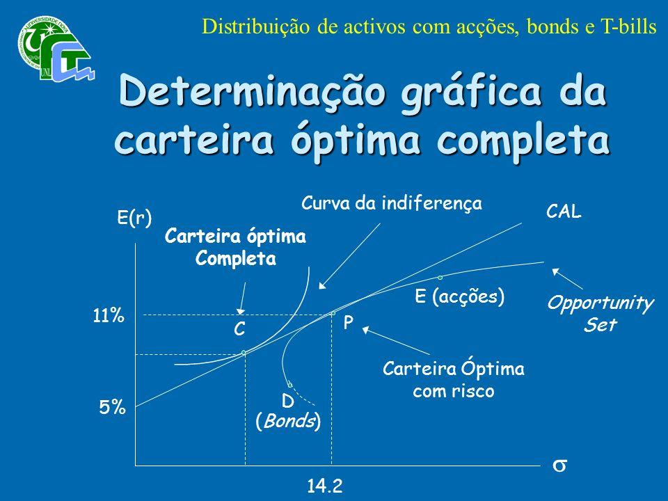E(r) CAL Opportunity Set D E (acções) P 11% 5% 14.2 C (Bonds) Carteira óptima Completa Curva da indiferença Carteira Óptima com risco Determinação gráfica da carteira óptima completa Distribuição de activos com acções, bonds e T-bills