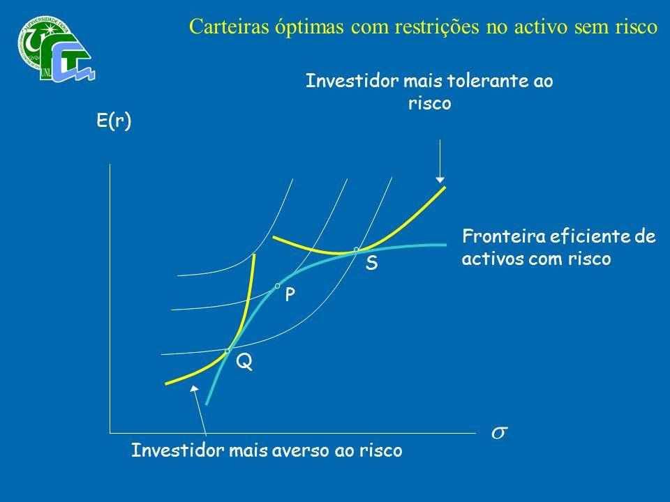 Q Investidor mais averso ao risco S Investidor mais tolerante ao risco P E(r) Fronteira eficiente de activos com risco Carteiras óptimas com restrições no activo sem risco