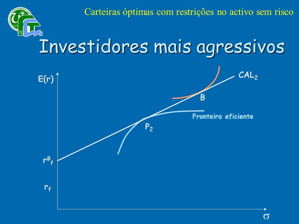 P2P2 E(r) rBfrBf CAL 2 Fronteira eficiente B Investidores mais agressivos Carteiras óptimas com restrições no activo sem risco rfrf