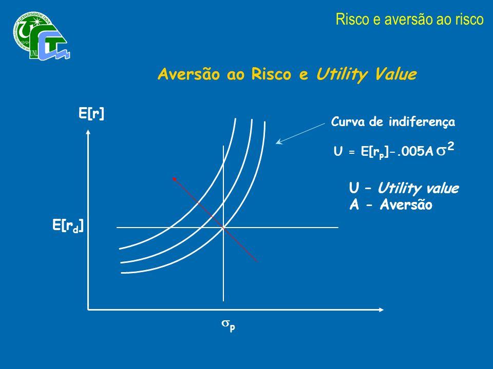Aversão ao Risco e Utility Value Curva de indiferença U = E[r p ]-.005A 2 U – Utility value A - Aversão E[r] E[r d ] p Risco e aversão ao risco