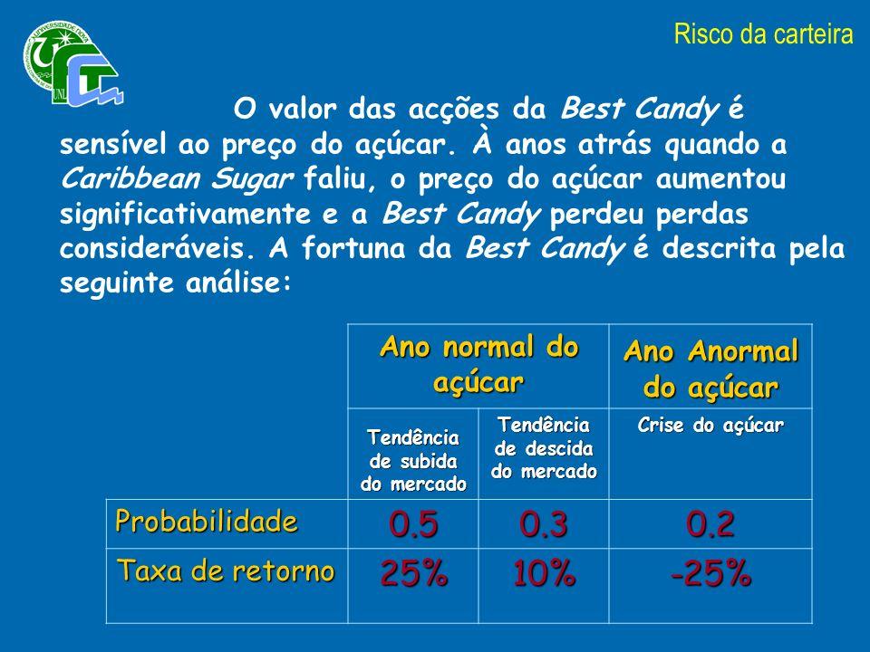 O valor das acções da Best Candy é sensível ao preço do açúcar.