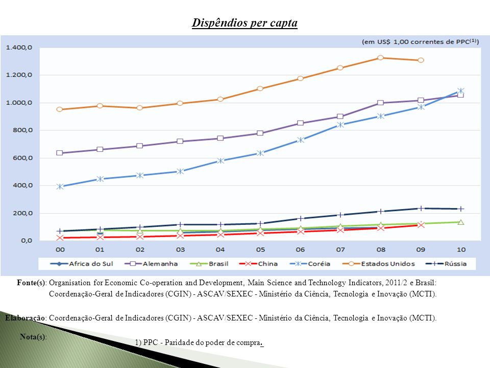 Dispêndios nacionais em pesquisa e desenvolvimento (P&D) per capita de países selecionados, 2000-2010 Fonte(s): Organisation for Economic Co-operation