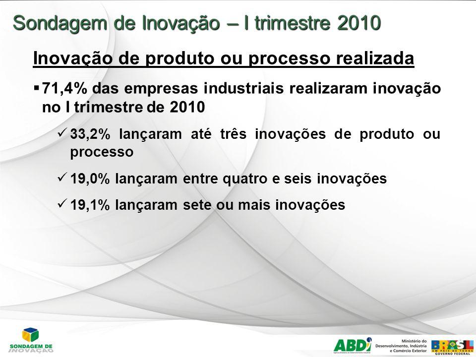 12 Sondagem de Inovação – I trimestre 2010 Inovação de produto ou processo realizada 71,4% das empresas industriais realizaram inovação no I trimestre de 2010 33,2% lançaram até três inovações de produto ou processo 19,0% lançaram entre quatro e seis inovações 19,1% lançaram sete ou mais inovações I